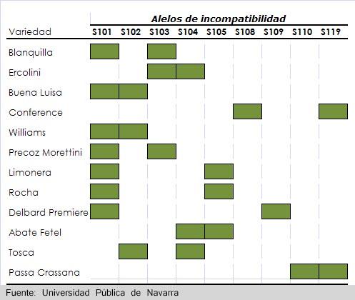 tabla alelos incompatibilidad peral